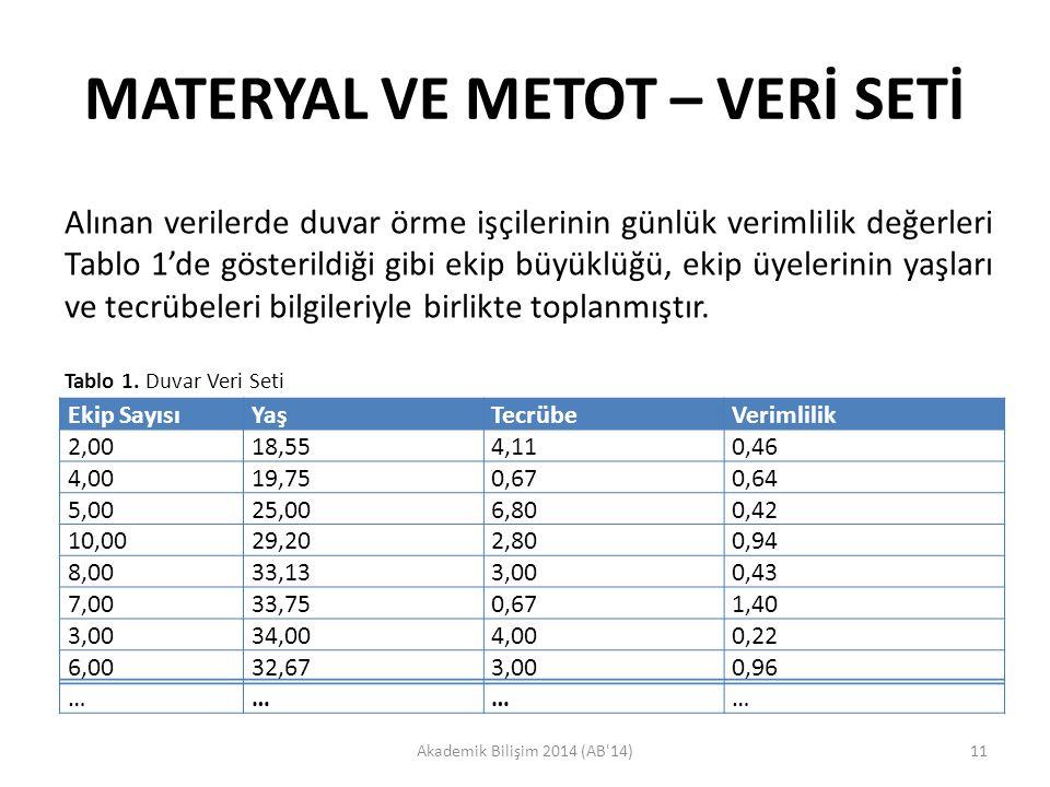 MATERYAL VE METOT – VERİ SETİ Akademik Bilişim 2014 (AB'14)11 Alınan verilerde duvar örme işçilerinin günlük verimlilik değerleri Tablo 1'de gösterild