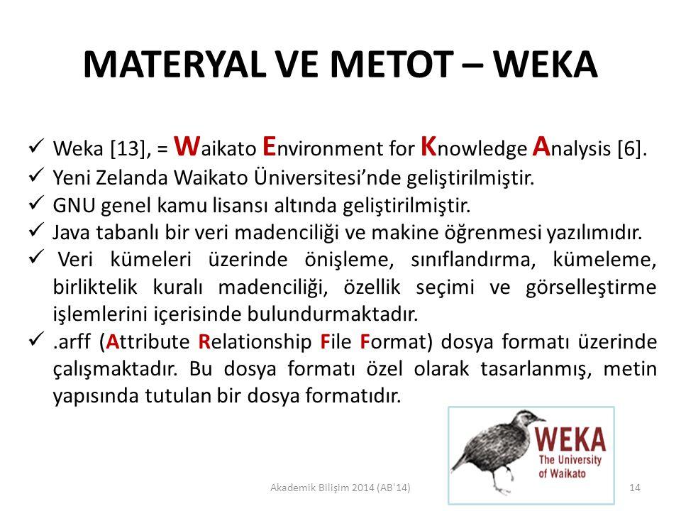MATERYAL VE METOT – WEKA Akademik Bilişim 2014 (AB'14)14  Weka [13], = W aikato E nvironment for K nowledge A nalysis [6].  Yeni Zelanda Waikato Üni