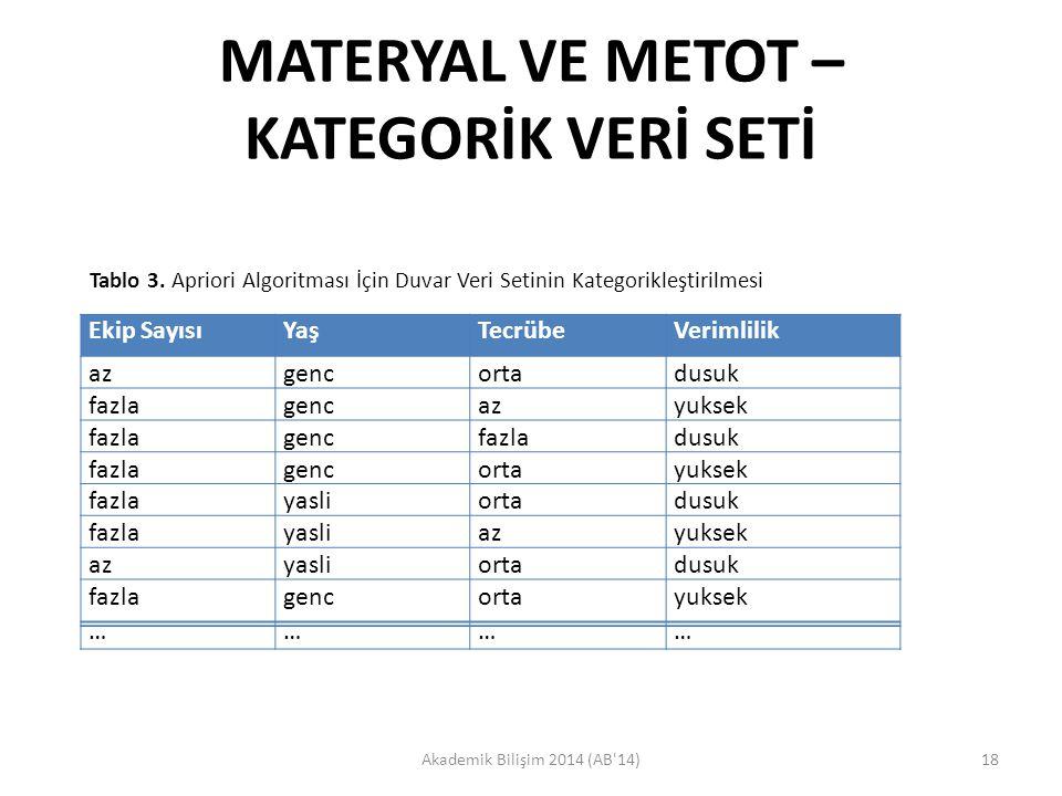 MATERYAL VE METOT – KATEGORİK VERİ SETİ Akademik Bilişim 2014 (AB'14)18 Tablo 3. Apriori Algoritması İçin Duvar Veri Setinin Kategorikleştirilmesi Eki
