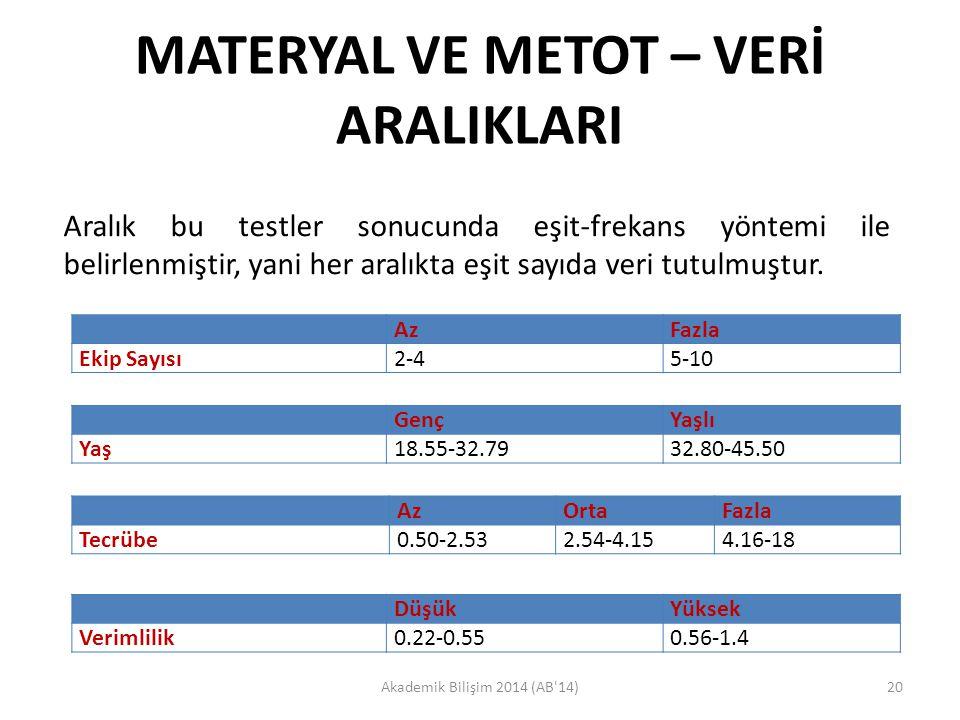 MATERYAL VE METOT – VERİ ARALIKLARI Akademik Bilişim 2014 (AB'14)20 Aralık bu testler sonucunda eşit-frekans yöntemi ile belirlenmiştir, yani her aral