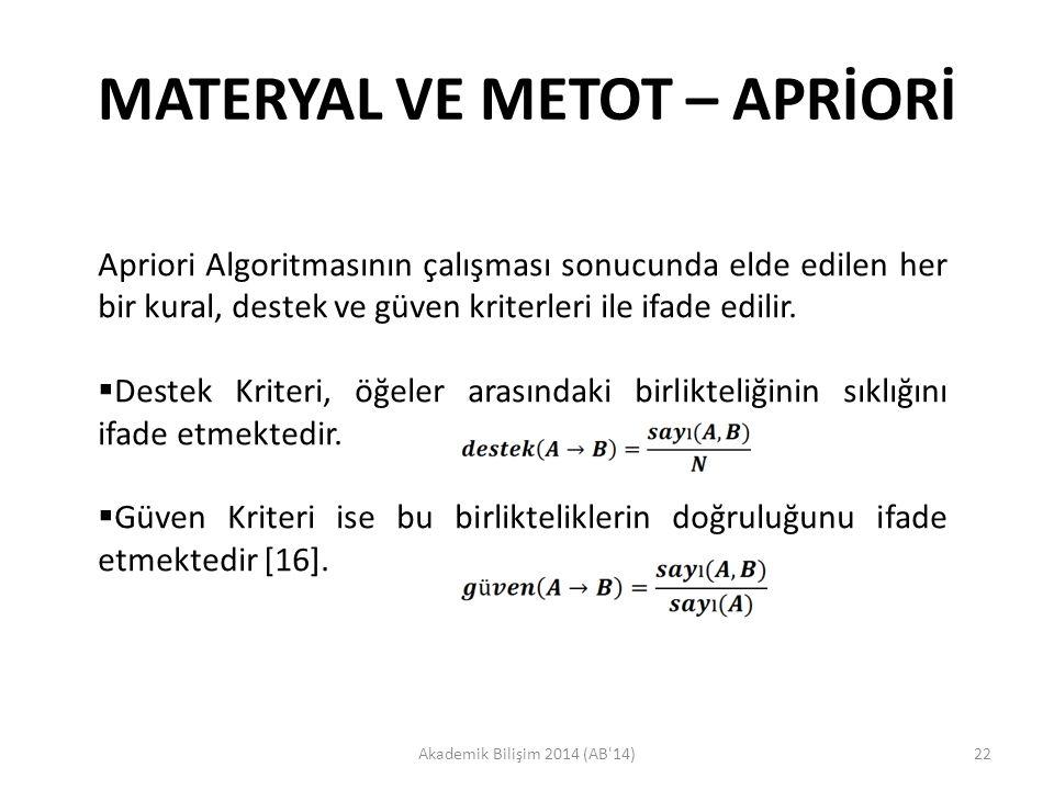 MATERYAL VE METOT – APRİORİ Akademik Bilişim 2014 (AB'14)22 Apriori Algoritmasının çalışması sonucunda elde edilen her bir kural, destek ve güven krit