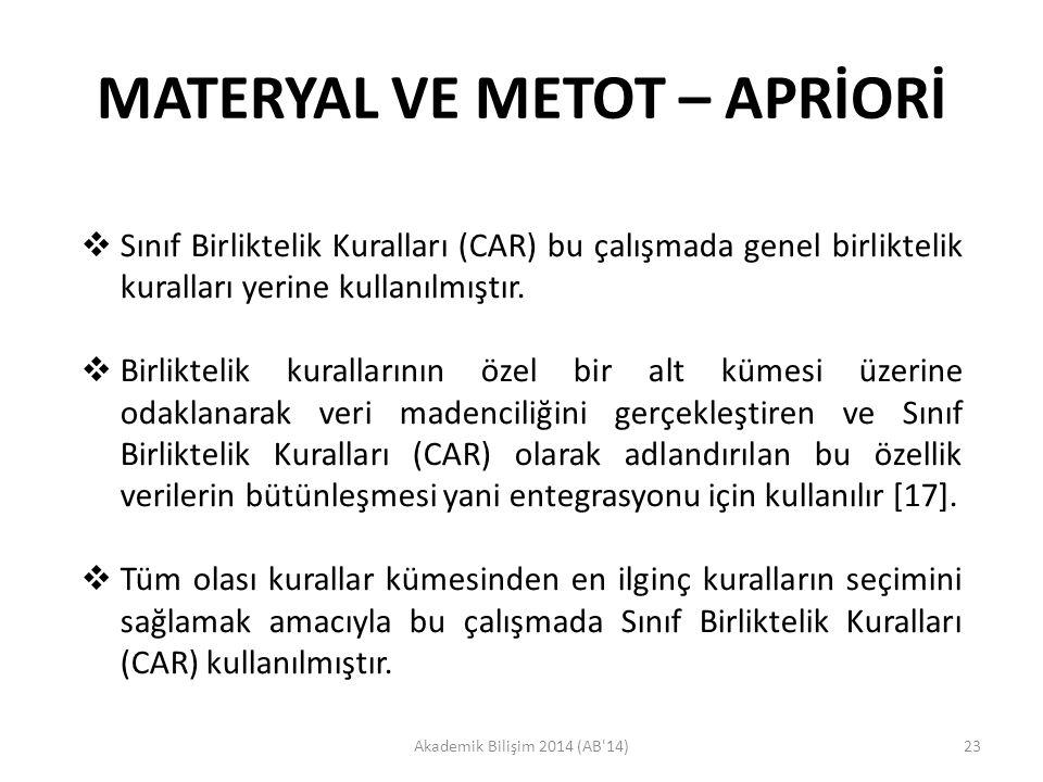MATERYAL VE METOT – APRİORİ Akademik Bilişim 2014 (AB'14)23  Sınıf Birliktelik Kuralları (CAR) bu çalışmada genel birliktelik kuralları yerine kullan
