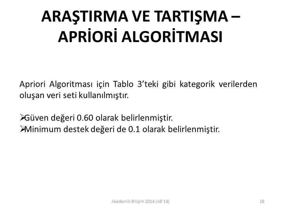 ARAŞTIRMA VE TARTIŞMA – APRİORİ ALGORİTMASI Akademik Bilişim 2014 (AB'14)26 Apriori Algoritması için Tablo 3'teki gibi kategorik verilerden oluşan ver
