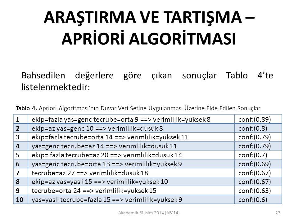 ARAŞTIRMA VE TARTIŞMA – APRİORİ ALGORİTMASI Akademik Bilişim 2014 (AB'14)27 Bahsedilen değerlere göre çıkan sonuçlar Tablo 4'te listelenmektedir: 1 ek