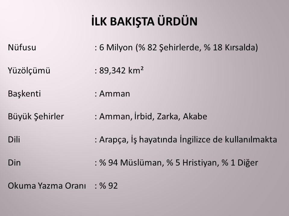 İLK BAKIŞTA ÜRDÜN Nüfusu: 6 Milyon (% 82 Şehirlerde, % 18 Kırsalda) Yüzölçümü: 89,342 km² Başkenti: Amman Büyük Şehirler: Amman, İrbid, Zarka, Akabe D