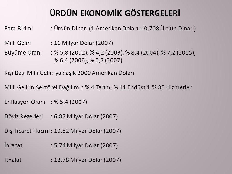 ÜRDÜN EKONOMİK GÖSTERGELERİ Para Birimi: Ürdün Dinarı (1 Amerikan Doları = 0,708 Ürdün Dinarı) Milli Geliri: 16 Milyar Dolar (2007) Büyüme Oranı: % 5,8 (2002), % 4,2 (2003), % 8,4 (2004), % 7,2 (2005), % 6,4 (2006), % 5,7 (2007) Kişi Başı Milli Gelir: yaklaşık 3000 Amerikan Doları Milli Gelirin Sektörel Dağılımı : % 4 Tarım, % 11 Endüstri, % 85 Hizmetler Enflasyon Oranı: % 5,4 (2007) Döviz Rezerleri: 6,87 Milyar Dolar (2007) Dış Ticaret Hacmi: 19,52 Milyar Dolar (2007) İhracat: 5,74 Milyar Dolar (2007) İthalat: 13,78 Milyar Dolar (2007)