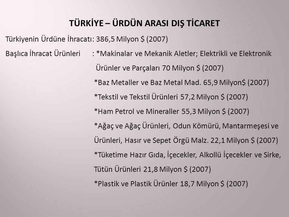 TÜRKİYE – ÜRDÜN ARASI DIŞ TİCARET Türkiyenin Ürdüne İhracatı: 386,5 Milyon $ (2007) Başlıca İhracat Ürünleri: *Makinalar ve Mekanik Aletler; Elektrikli ve Elektronik Ürünler ve Parçaları 70 Milyon $ (2007) *Baz Metaller ve Baz Metal Mad.