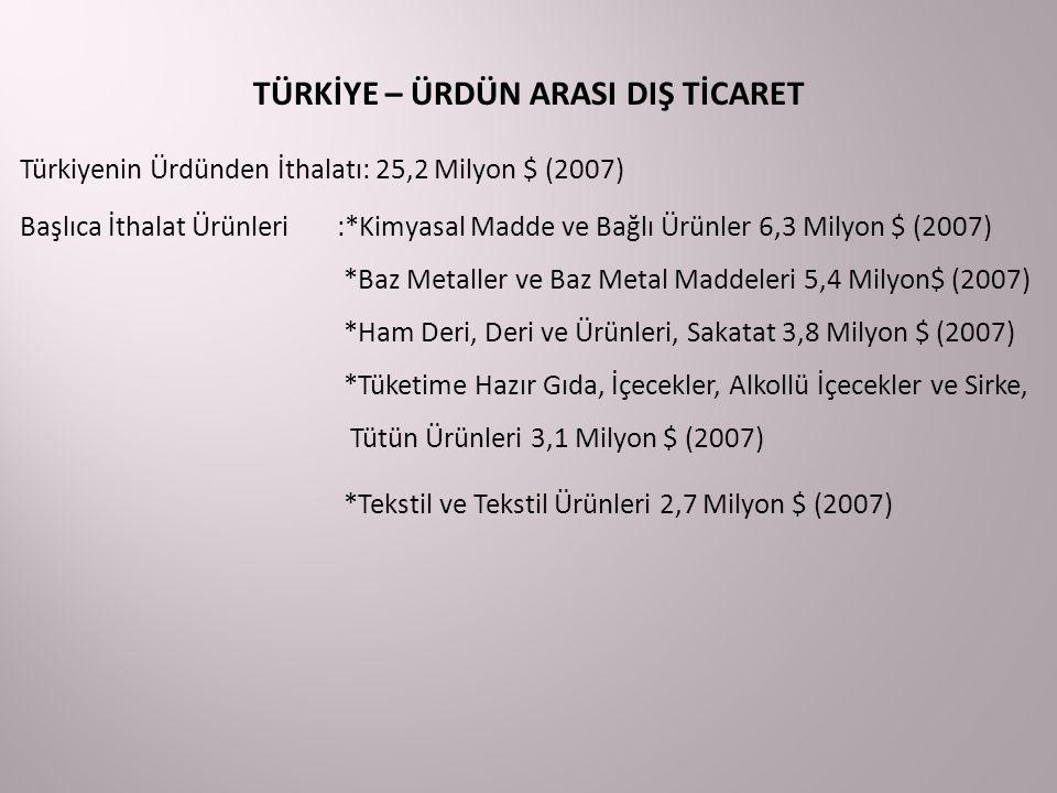 TÜRKİYE – ÜRDÜN ARASI DIŞ TİCARET Türkiyenin Ürdünden İthalatı: 25,2 Milyon $ (2007) Başlıca İthalat Ürünleri:*Kimyasal Madde ve Bağlı Ürünler 6,3 Mil