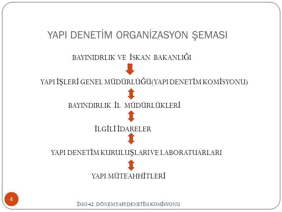 YAPI DENETİM ORGANİZASYON ŞEMASI İ MO 42.