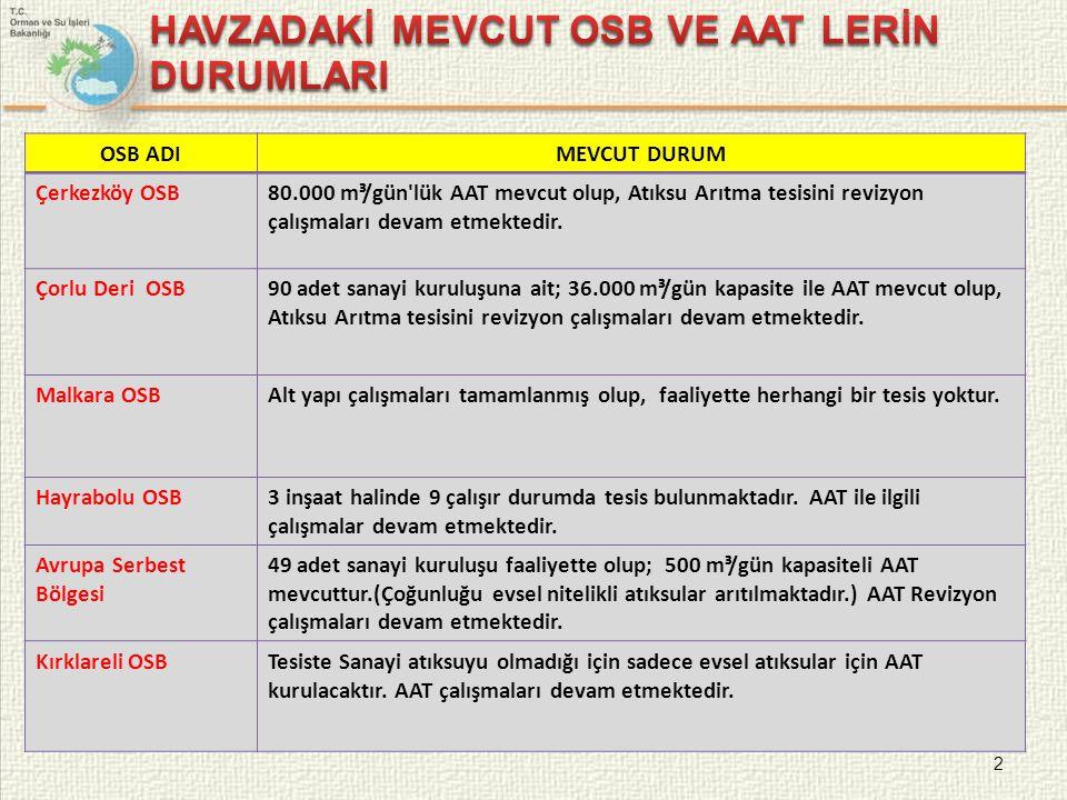 2 OSB ADIMEVCUT DURUM Çerkezköy OSB80.000 m³/gün'lük AAT mevcut olup, Atıksu Arıtma tesisini revizyon çalışmaları devam etmektedir. Çorlu Deri OSB90 a