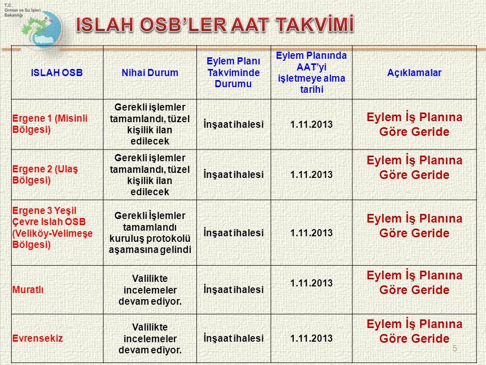 5 ISLAH OSBNihai Durum Eylem Planı Takviminde Durumu Eylem Planında AAT'yi işletmeye alma tarihi Açıklamalar Ergene 1 (Misinli Bölgesi) Gerekli işleml