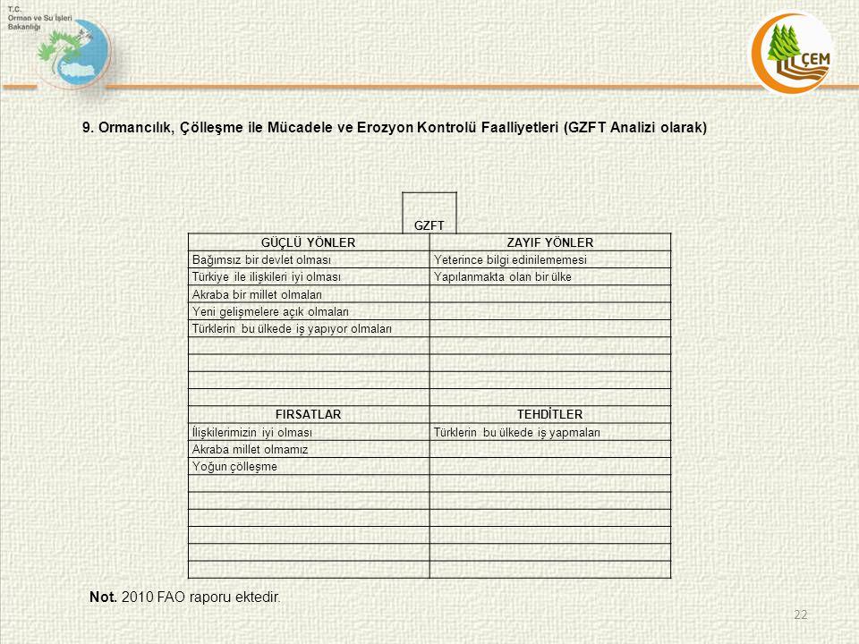 22 9. Ormancılık, Çölleşme ile Mücadele ve Erozyon Kontrolü Faalliyetleri (GZFT Analizi olarak) Not. 2010 FAO raporu ektedir. GZFT GÜÇLÜ YÖNLERZAYIF Y