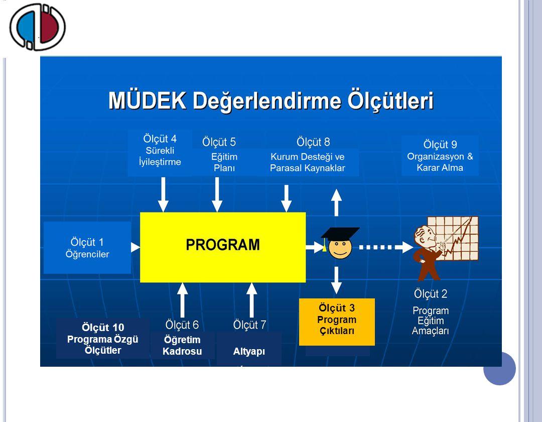 Ölçüt 3 Program Çıktıları Öğretim Kadrosu Altyapı Ölçüt 10 Programa Özgü Ölçütler Ölçüt 3 Program Çıktıları