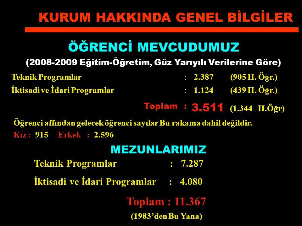 Teknik Programlar: 2.387 (905 II. Öğr.) İktisadi ve İdari Programlar: 1.124 (439 II. Öğr.) Toplam: 3.511 (1.344 II.Öğr) Öğrenci affından gelecek öğren