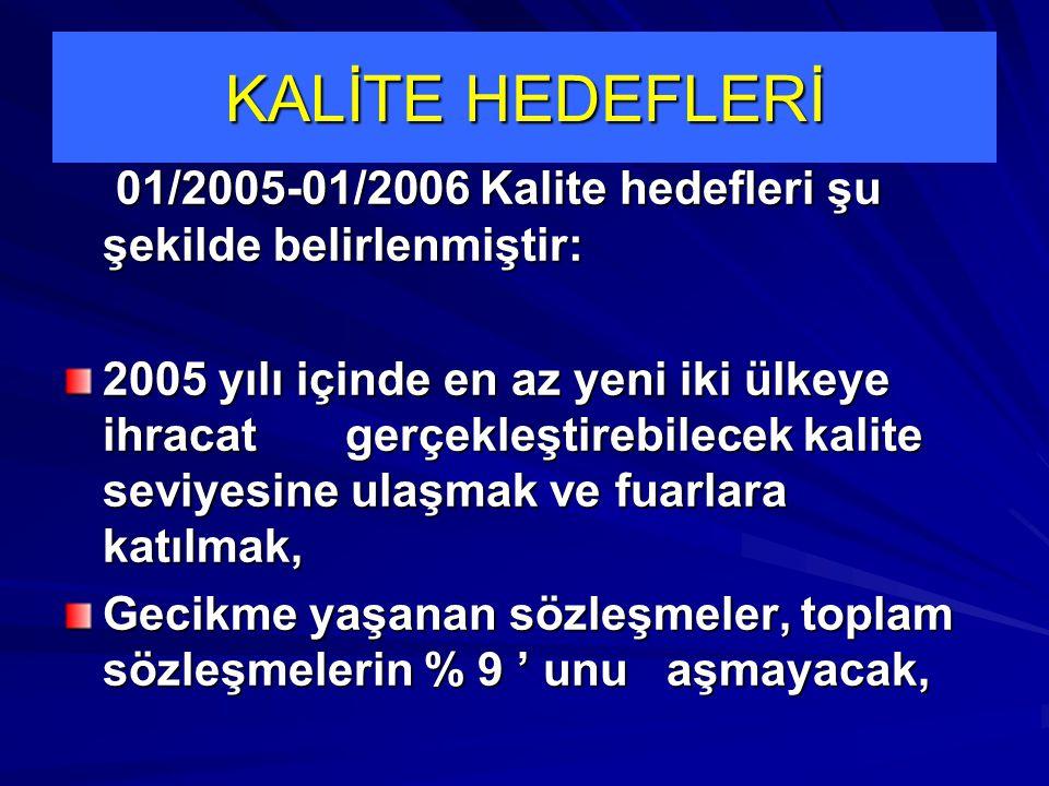 KALİTE HEDEFLERİ 01/2005-01/2006 Kalite hedefleri şu şekilde belirlenmiştir: 01/2005-01/2006 Kalite hedefleri şu şekilde belirlenmiştir: 2005 yılı içi