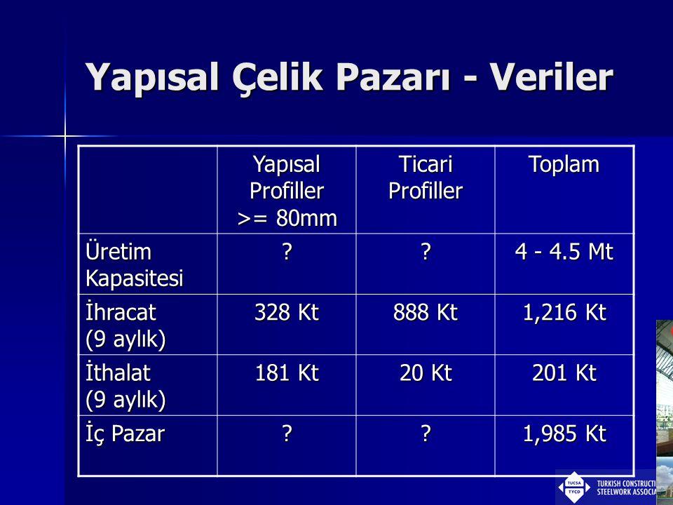 Yapısal Çelik Pazarı - Veriler Yapısal Profiller >= 80mm Ticari Profiller Toplam Üretim Kapasitesi ?? 4 - 4.5 Mt İhracat (9 aylık) 328 Kt 888 Kt 1,216