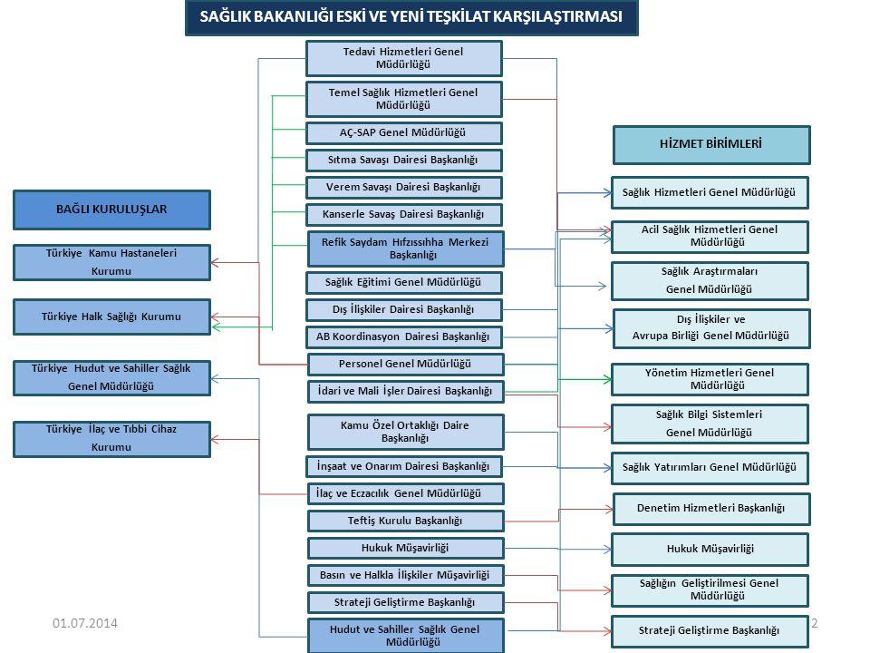 Türkiye Halk Sağlığı Kurumu BAĞLI KURULUŞLAR HİZMET BİRİMLERİ Türkiye İlaç ve Tıbbi Cihaz Kurumu Türkiye Kamu Hastaneleri Kurumu Dış İlişkiler ve Avru