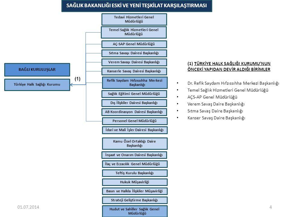 BAĞLI KURULUŞLAR Türkiye Kamu Hastaneleri Kurumu SAĞLIK BAKANLIĞI ESKİ VE YENİ TEŞKİLAT KARŞILAŞTIRMASI Hudut ve Sahiller Sağlık Genel Müdürlüğü Refik Saydam Hıfzıssıhha Merkezi Başkanlığı İdari ve Mali İşler Dairesi Başkanlığı Personel Genel Müdürlüğü Strateji Geliştirme Başkanlığı Basın ve Halkla İlişkiler Müşavirliği Hukuk Müşavirliği Teftiş Kurulu Başkanlığı Kamu Özel Ortaklığı Daire Başkanlığı İnşaat ve Onarım Dairesi Başkanlığı AB Koordinasyon Dairesi Başkanlığı Dış İlişkiler Dairesi Başkanlığı Kanserle Savaş Dairesi Başkanlığı Verem Savaşı Dairesi Başkanlığı Sıtma Savaşı Dairesi Başkanlığı Sağlık Eğitimi Genel Müdürlüğü İlaç ve Eczacılık Genel Müdürlüğü AÇ-SAP Genel Müdürlüğü Temel Sağlık Hizmetleri Genel Müdürlüğü Tedavi Hizmetleri Genel Müdürlüğü (2) 501.07.2014