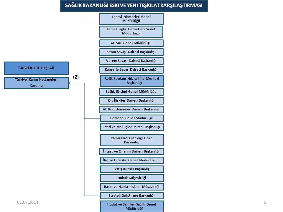 (2) TÜRKİYE KAMU HASTANELERİ KURUMU'NUN DEVRALDIĞI GÖREVLER VE BAĞLI BİRİMLER 6 • Personel Genel Müdürlüğü • Doktor Atama • Hekim Dışı Personel • Özlük İşleri • Yönetici ve Sözleşmeli Personel • Tedavi Hizmetleri Genel Müdürlüğü • Toplum Temelli ve Özellikli Sağlık Hizmetleri • Ağız ve Diş Sağlığı Hizmetleri • Bölge Tabanlı Sağlık Hizmetleri • Tıbbi Ürün ve Hizmet Alımları • Sağlık Hizmetleri ve Kalite Gözlem Hizmetleri • Hasta Hakları, Hasta ve Çalışan Güvenliği Hizmetleri • Hasta Hizmetleri ve Sağlık Otelciliği Uygulama Hizmetleri • Performans İzleme, Değerlendirme ve Geliştirme Hizmetleri • Sağlık Hizmetleri İzleme Hizmetleri • Kurumsal Verimlilik ve Analiz Hizmetleri • Eğitim Hizmetleri • Bilgi Sistemleri ve Yönetimi • Merkezi Satın Alma • Hastane Yatırımlarını İzleme ve Koordinasyon • İnsan Kaynakları Planlama • Strateji Geliştirme Başkanlığı • Mali Analiz • Stok Analizi ve Kontrol • Döner Sermaye Bütçe ve Muhasebe Uygulamaları • Tedarik Yöntemleri Düzenleme • Maliyetlendirme ve Fiyatlandırma • Gelirleri Değerlendirme ve Düzenleme • Finansal İzleme 01.07.2014