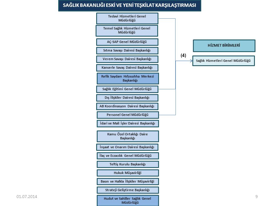(4) SAĞLIK HİZMETLERİ GENEL MÜDÜRLÜĞÜ'NÜN DEVRALDIĞI GÖREVLER VE BAĞLI OLDUĞU BİRİMLER • Tedavi Hizmetleri Genel Müdürlüğü • Organ Doku Hücre Nakli Hizmetleri • Diyaliz Hizmetleri • Laboratuvar Hizmetleri • Kan Hizmetleri • Sağlık Turizmi Hizmetleri • Alkol ve Madde Bağımlılığı Hizmetleri • Hasta Hakları, Hasta ve Çalışan Güvenliği • Sosyal Hizmetler • Yurtdışı Sevkler • Evde Sağlık Hizmetleri • Klasik Tıp Dışı Uygulamalar • Özellikli Sağlık Hizmetleri Planlama • Özel Tanı ve Tedavi Merkezleri Ruhsat ve Faaliyet • Özel Hastaneler Ruhsatlandırma ve Faaliyet Hizmetleri • Özel Sağlık Tesisleri Denetim ve Değerlendirme • Sağlık Kurum ve Kuruluşları Denetim Değerlendirme • Ağız ve Diş Sağlığı Ruhsatlandırma ve Yardımcı Hizmetler • İnsan Kaynakları • Sağlık Yatırımı Planlama • Sağlıkta Kaliteyi Geliştirme • Sosyal Güvenlik Uygulamaları • Tanı İlişkili Gruplar • İstatistik ve Analiz • Personel Genel Müdürlüğü • Kura ve Toplu İşlemler Şubesi • Sağlık Eğitimi Genel Müdürlüğü • Yüksek Sağlık Şurası Sekreteryası • TUK Sekreteryası • Tıpta Uzmanlık Eğitimi Daire Başkanlığı • Tıpta Uzmanlık Eğitimi Personeli Şb.