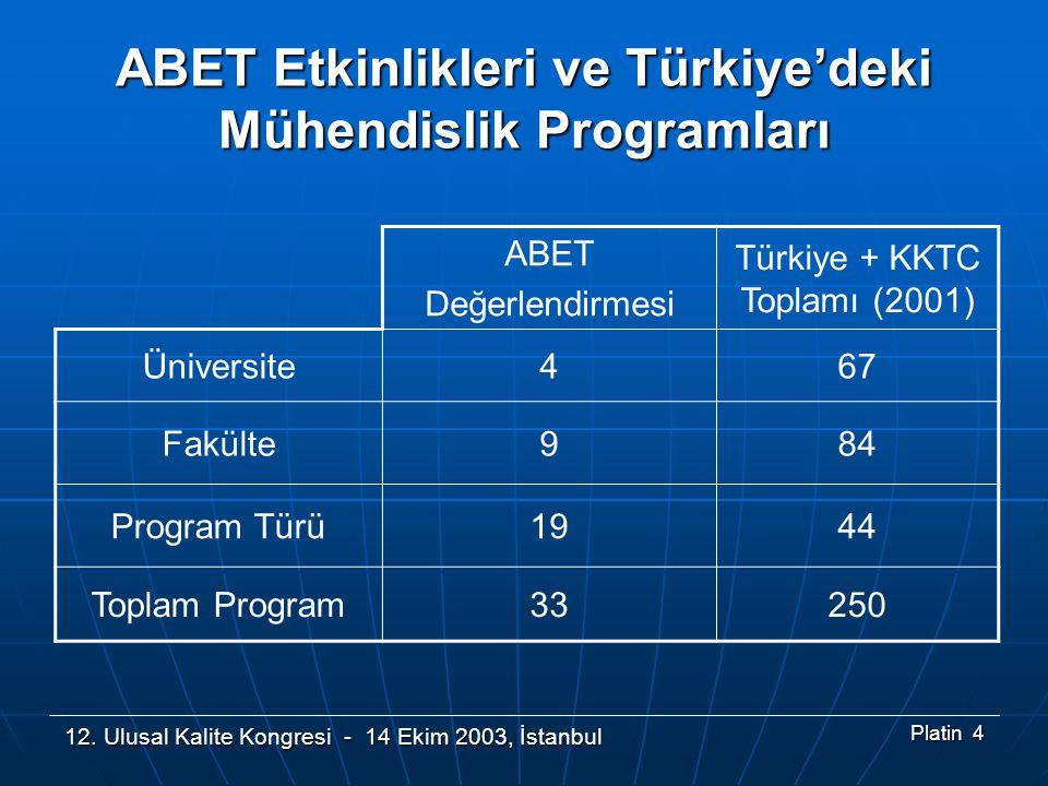 12. Ulusal Kalite Kongresi - 14 Ekim 2003, İstanbul Platin 4 ABET Değerlendirmesi Türkiye + KKTC Toplamı (2001) Üniversite467 Fakülte984 Program Türü1