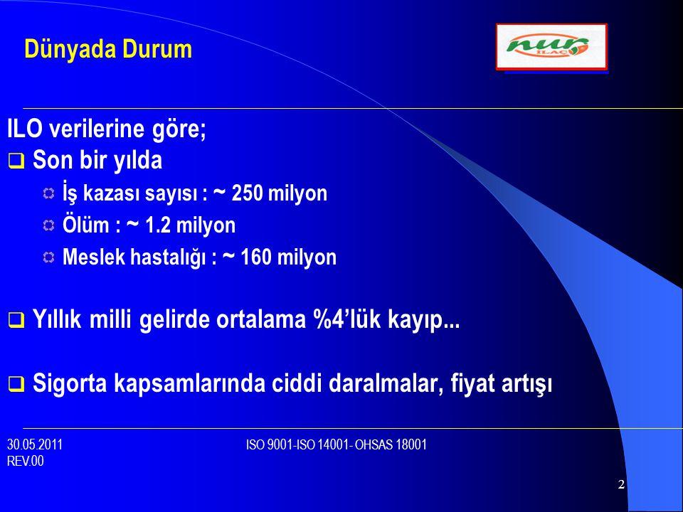 23  Yıkılma  Gaz Patlaması  Yanma  Kırılma  Aktif Madde Sızıntısı  Bozulma İSG Riskleri – Malzeme - Tesis 30.05.2011 ISO 9001-ISO 14001- OHSAS 18001 REV.00