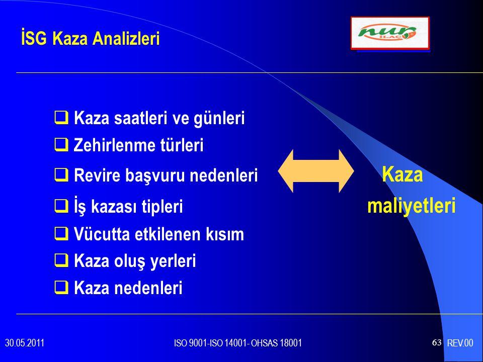 63  Kaza saatleri ve günleri  Zehirlenme türleri  Revire başvuru nedenleri Kaza  İş kazası tipleri maliyetleri  Vücutta etkilenen kısım  Kaza oluş yerleri  Kaza nedenleri İSG Kaza Analizleri 30.05.2011 ISO 9001-ISO 14001- OHSAS 18001 REV.00