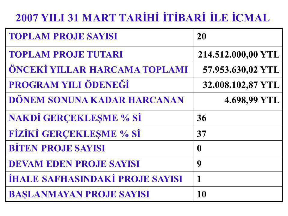 2007 YILI 31 MART TARİHİ İTİBARİ İLE İCMAL TOPLAM PROJE SAYISI20 TOPLAM PROJE TUTARI214.512.000,00 YTL ÖNCEKİ YILLAR HARCAMA TOPLAMI 57.953.630,02 YTL