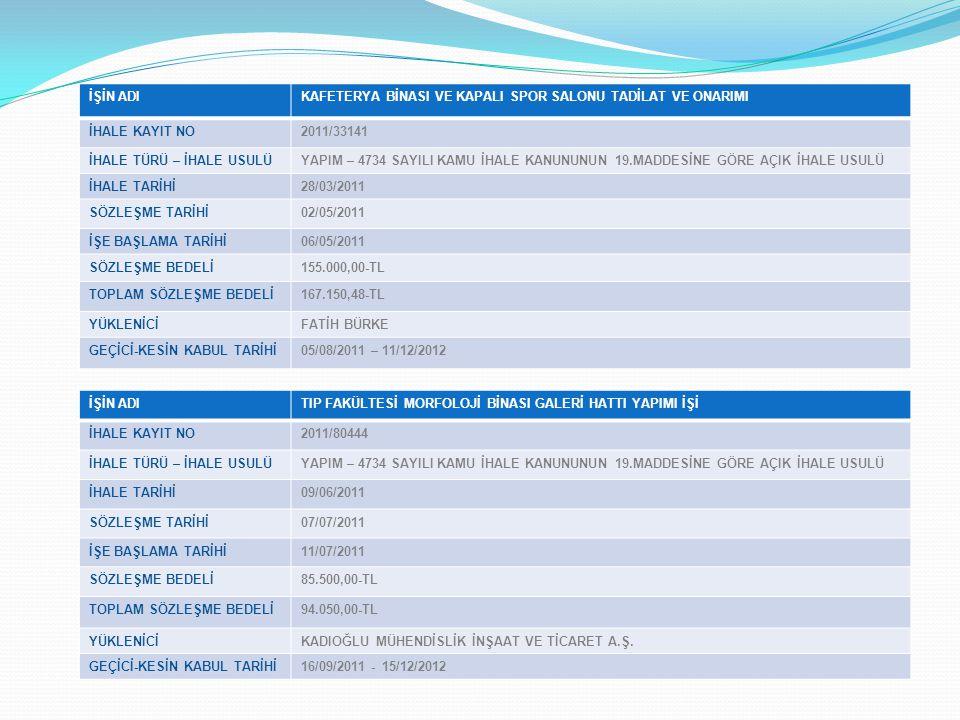 İŞİN ADIKAFETERYA BİNASI VE KAPALI SPOR SALONU TADİLAT VE ONARIMI İHALE KAYIT NO2011/33141 İHALE TÜRÜ – İHALE USULÜYAPIM – 4734 SAYILI KAMU İHALE KANUNUNUN 19.MADDESİNE GÖRE AÇIK İHALE USULÜ İHALE TARİHİ28/03/2011 SÖZLEŞME TARİHİ02/05/2011 İŞE BAŞLAMA TARİHİ06/05/2011 SÖZLEŞME BEDELİ155.000,00-TL TOPLAM SÖZLEŞME BEDELİ167.150,48-TL YÜKLENİCİFATİH BÜRKE GEÇİCİ-KESİN KABUL TARİHİ05/08/2011 – 11/12/2012 İŞİN ADITIP FAKÜLTESİ MORFOLOJİ BİNASI GALERİ HATTI YAPIMI İŞİ İHALE KAYIT NO2011/80444 İHALE TÜRÜ – İHALE USULÜYAPIM – 4734 SAYILI KAMU İHALE KANUNUNUN 19.MADDESİNE GÖRE AÇIK İHALE USULÜ İHALE TARİHİ09/06/2011 SÖZLEŞME TARİHİ07/07/2011 İŞE BAŞLAMA TARİHİ11/07/2011 SÖZLEŞME BEDELİ85.500,00-TL TOPLAM SÖZLEŞME BEDELİ94.050,00-TL YÜKLENİCİKADIOĞLU MÜHENDİSLİK İNŞAAT VE TİCARET A.Ş.