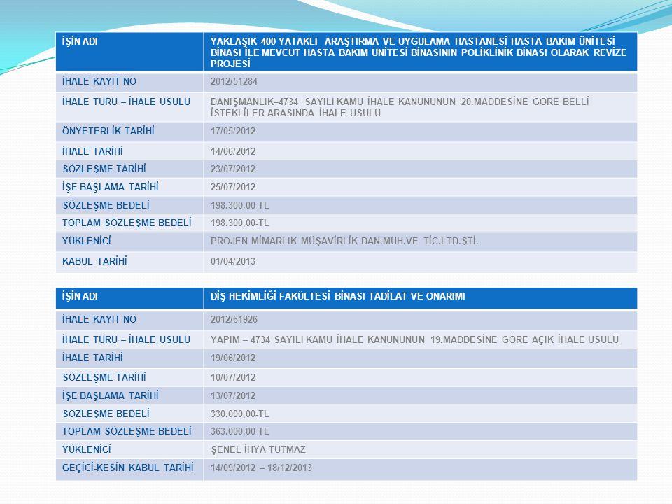 İŞİN ADIEĞİTİM FAKÜLTESİ BİNASI İNŞAATI İHALE KAYIT NO2012/94740 İHALE TÜRÜ – İHALE USULÜYAPIM – 4734 SAYILI KAMU İHALE KANUNUNUN 19.MADDESİNE GÖRE AÇIK İHALE USULÜ İHALE TARİHİ28/08/2012 SÖZLEŞME TARİHİ27/09/2012 İŞE BAŞLAMA TARİHİ01/10/2012 SÖZLEŞME BEDELİ7.841.000,00-TL TOPLAM SÖZLEŞME BEDELİ8.624.840,89-TL YÜKLENİCİFORS YAPI İNŞ.TAAH.MAD.NAK.TİC.VE SAN.LTD.ŞTİ.