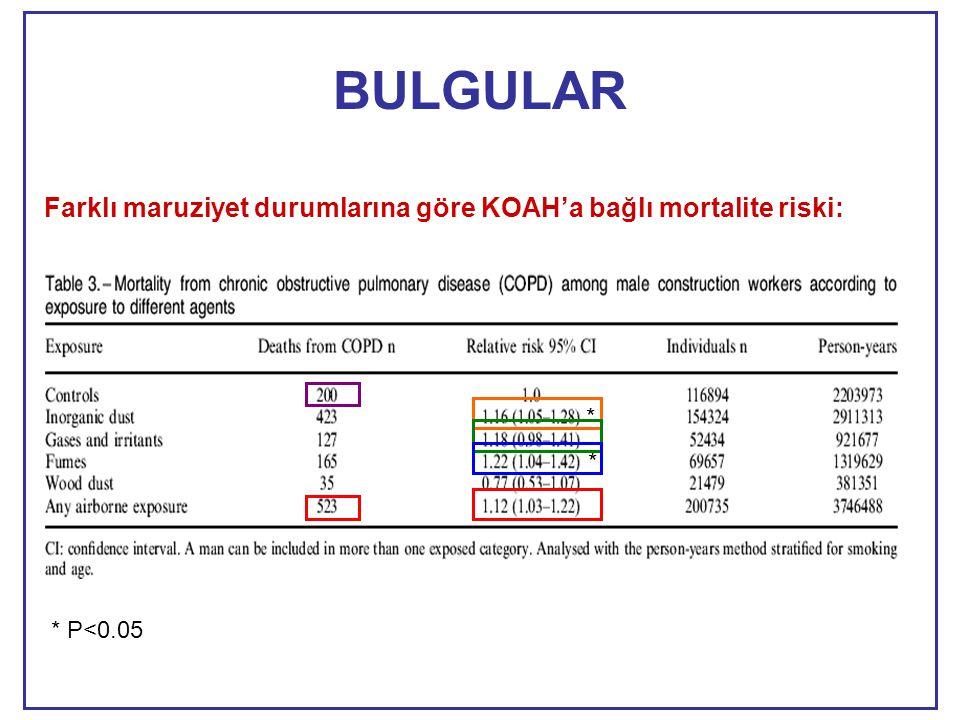 BULGULAR Farklı maruziyet durumlarına göre KOAH'a bağlı mortalite riski: * * * P<0.05