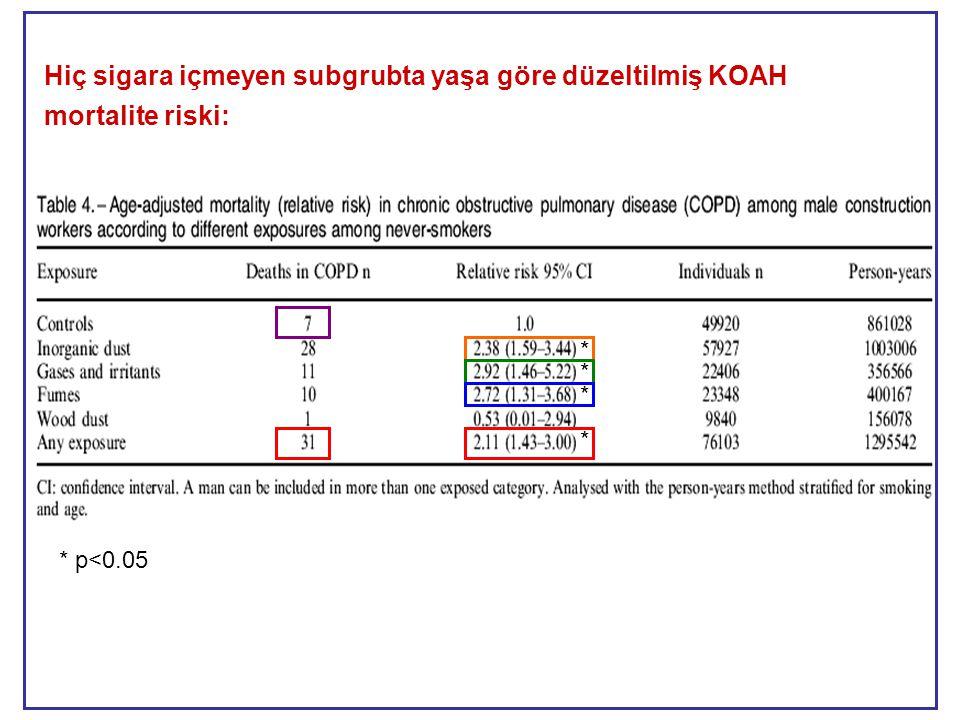 Hiç sigara içmeyen subgrubta yaşa göre düzeltilmiş KOAH mortalite riski: * * * * * p<0.05