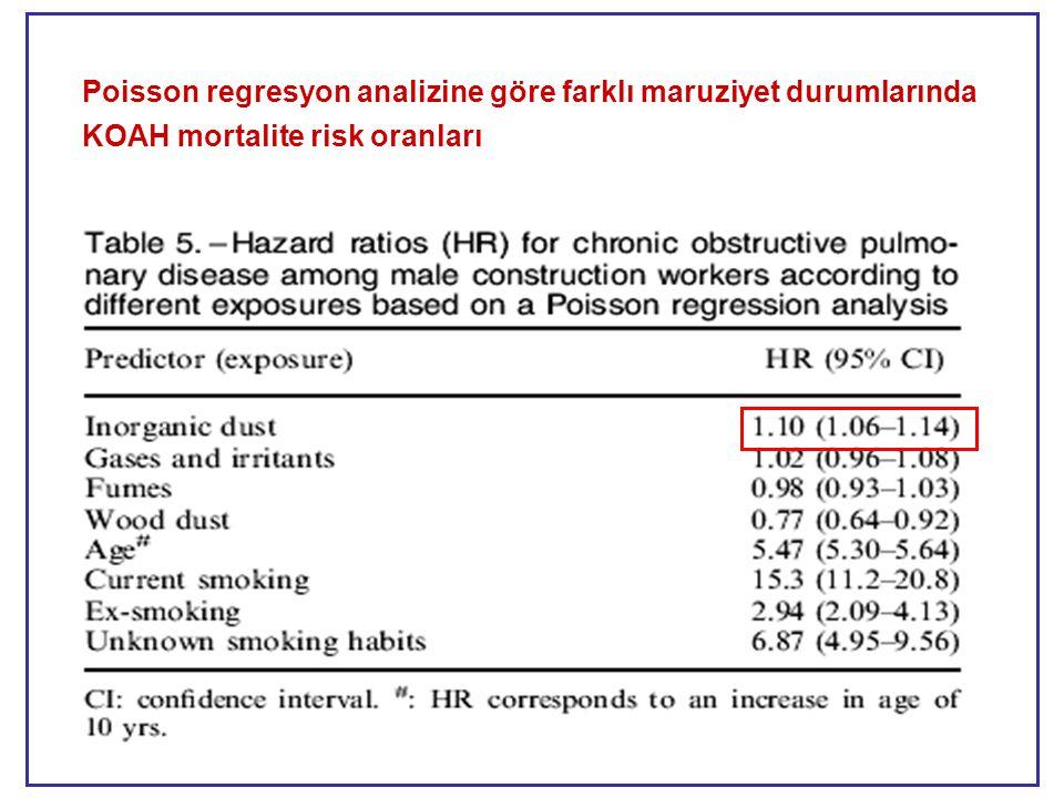Poisson regresyon analizine göre farklı maruziyet durumlarında KOAH mortalite risk oranları
