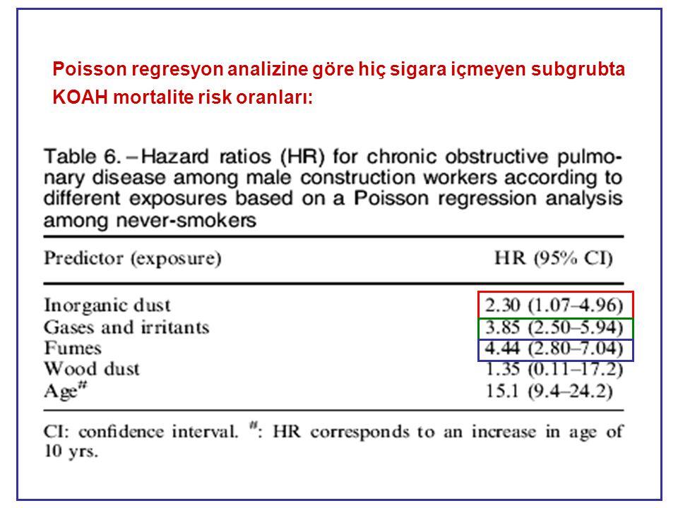 Poisson regresyon analizine göre hiç sigara içmeyen subgrubta KOAH mortalite risk oranları:
