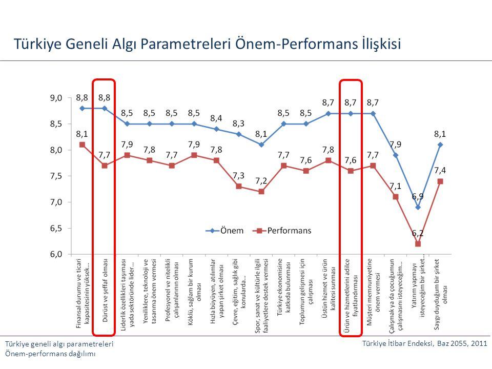 Türkiye Geneli Algı Parametreleri Önem-Performans İlişkisi Türkiye İtibar Endeksi, Baz 2055, 2011 Türkiye geneli algı parametreleri Önem-performans da