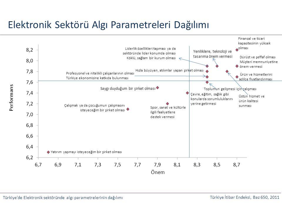 Önem Performans Elektronik Sektörü Algı Parametreleri Dağılımı Türkiye'de Elektronik sektöründe algı parametrelerinin dağılımı Finansal ve ticari kapa
