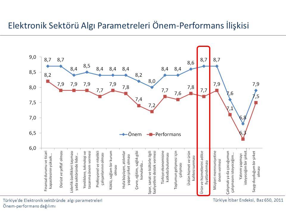 Elektronik Sektörü Algı Parametreleri Önem-Performans İlişkisi Türkiye'de Elektronik sektöründe algı parametreleri Önem-performans dağılımı Türkiye İt