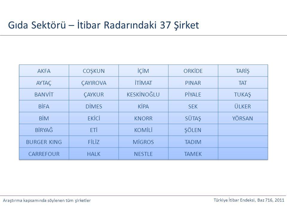 Türkiye İtibar Endeksi, Baz 716, 2011 Araştırma kapsamında söylenen tüm şirketler Gıda Sektörü – İtibar Radarındaki 37 Şirket
