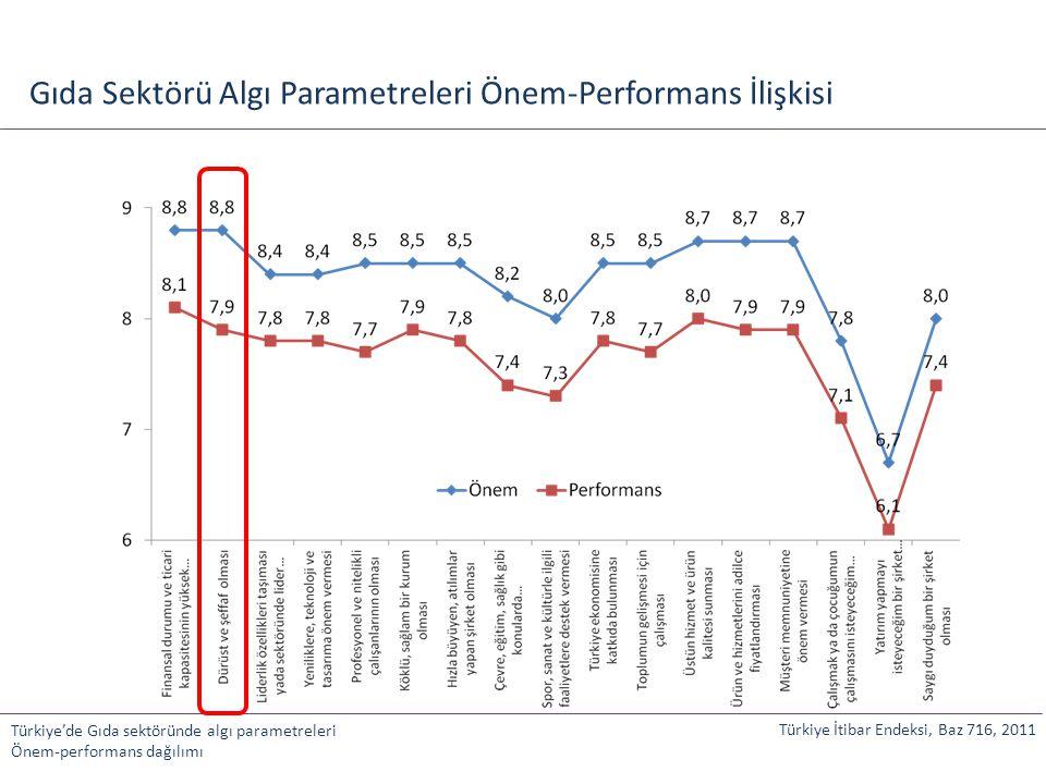 Gıda Sektörü Algı Parametreleri Önem-Performans İlişkisi Türkiye'de Gıda sektöründe algı parametreleri Önem-performans dağılımı Türkiye İtibar Endeksi