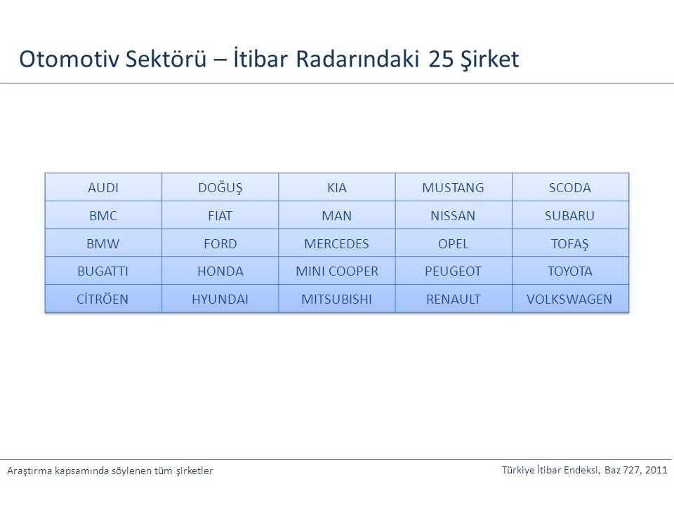 Türkiye İtibar Endeksi, Baz 727, 2011 Araştırma kapsamında söylenen tüm şirketler Otomotiv Sektörü – İtibar Radarındaki 25 Şirket