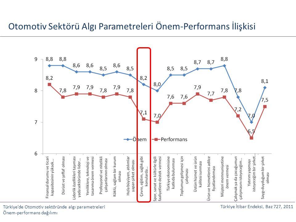 Otomotiv Sektörü Algı Parametreleri Önem-Performans İlişkisi Türkiye'de Otomotiv sektöründe algı parametreleri Önem-performans dağılımı Türkiye İtibar