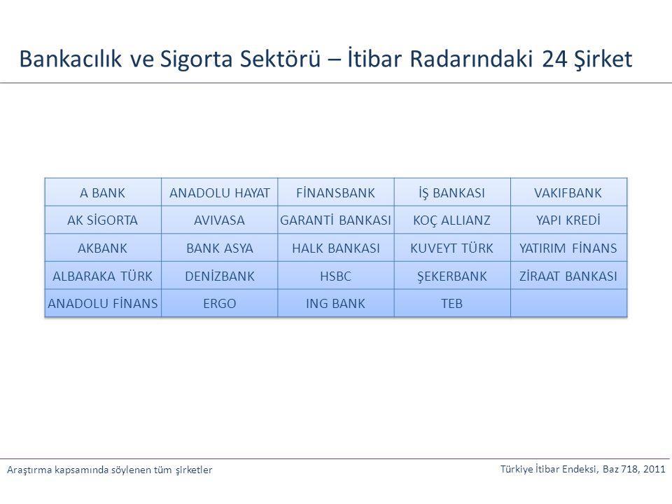 Türkiye İtibar Endeksi, Baz 718, 2011 Araştırma kapsamında söylenen tüm şirketler Bankacılık ve Sigorta Sektörü – İtibar Radarındaki 24 Şirket