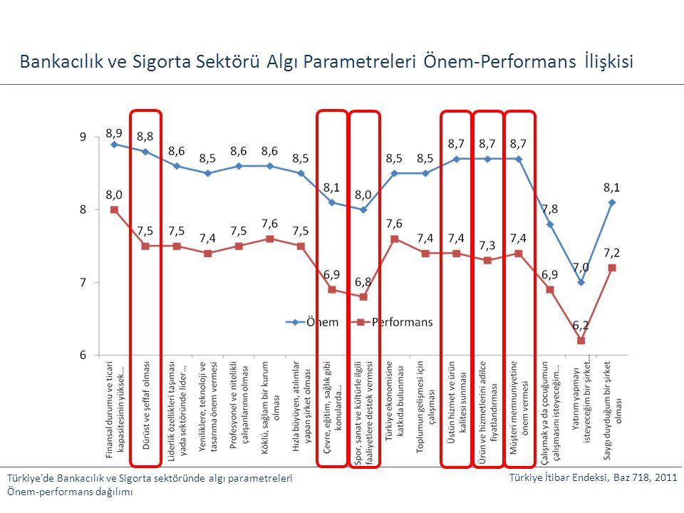 Bankacılık ve Sigorta Sektörü Algı Parametreleri Önem-Performans İlişkisi Türkiye'de Bankacılık ve Sigorta sektöründe algı parametreleri Önem-performa