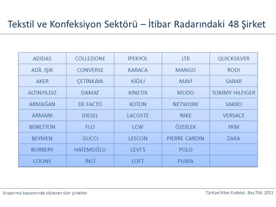 Türkiye İtibar Endeksi, Baz 704, 2011 Araştırma kapsamında söylenen tüm şirketler Tekstil ve Konfeksiyon Sektörü – İtibar Radarındaki 48 Şirket
