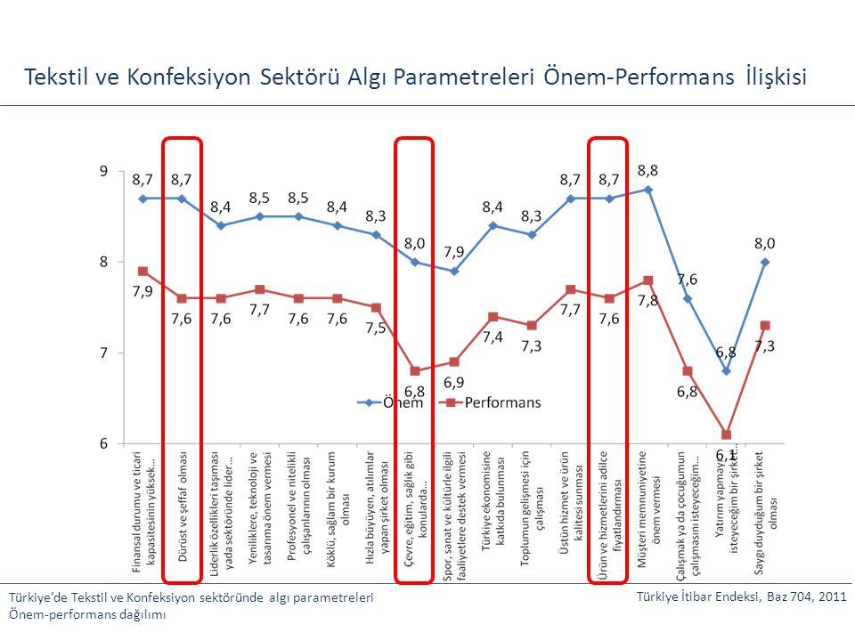 Tekstil ve Konfeksiyon Sektörü Algı Parametreleri Önem-Performans İlişkisi Türkiye'de Tekstil ve Konfeksiyon sektöründe algı parametreleri Önem-perfor