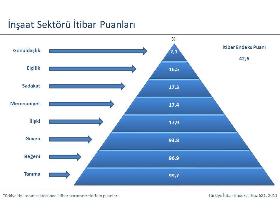 İnşaat Sektörü İtibar Puanları Türkiye'de İnşaat sektöründe itibar parametrelerinin puanları 7,1 16,5 17,3 17,4 17,9 93,8 96,9 99,7 Gönüldaşlık Elçili