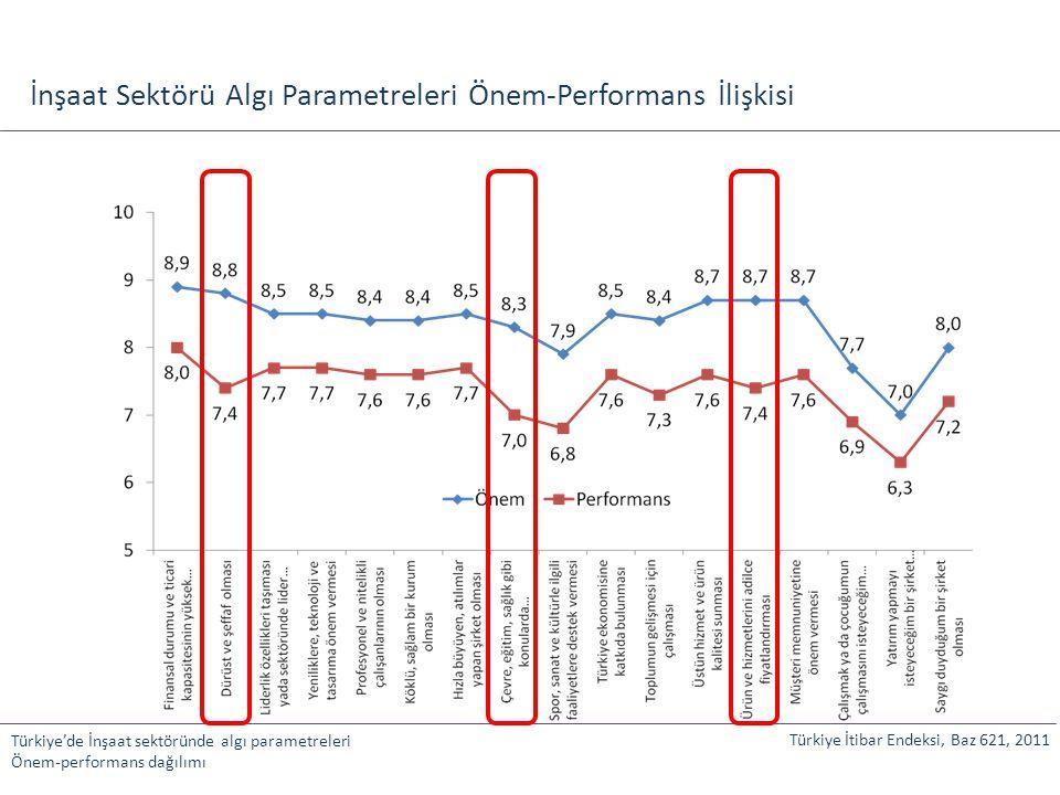 İnşaat Sektörü Algı Parametreleri Önem-Performans İlişkisi Türkiye'de İnşaat sektöründe algı parametreleri Önem-performans dağılımı Türkiye İtibar End