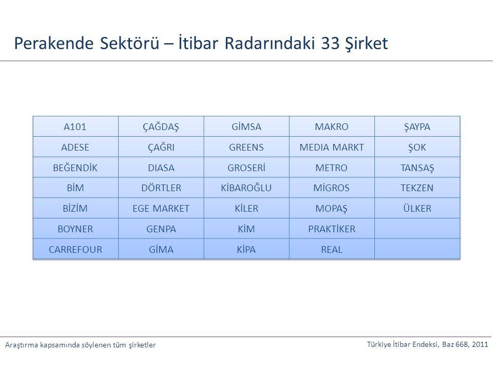 Türkiye İtibar Endeksi, Baz 668, 2011 Araştırma kapsamında söylenen tüm şirketler Perakende Sektörü – İtibar Radarındaki 33 Şirket
