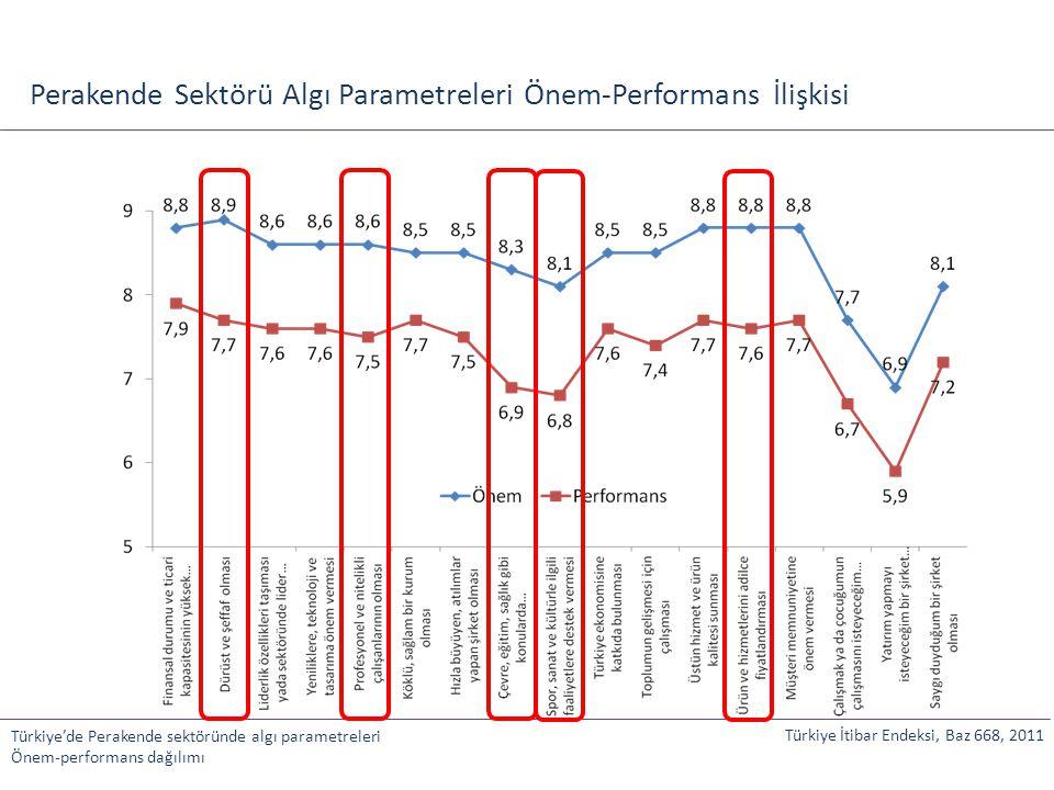 Perakende Sektörü Algı Parametreleri Önem-Performans İlişkisi Türkiye'de Perakende sektöründe algı parametreleri Önem-performans dağılımı Türkiye İtib