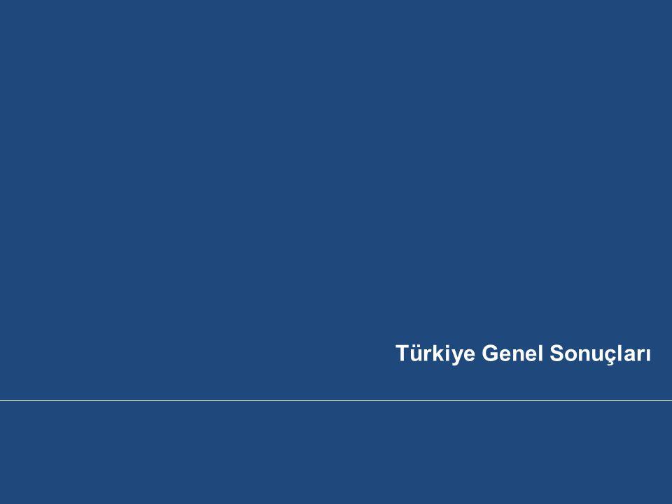 Ülkemizin En İtibarlı Şirketleri Türkiye İtibar Endeksi, Baz 2055, 2011 % Türkiye'deki en itibarlı 3 şirket sorusunda ilk söylenen şirketler